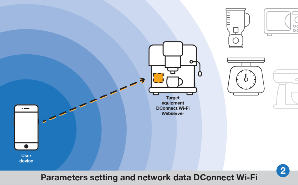 DConnect Wi-Fi step 2